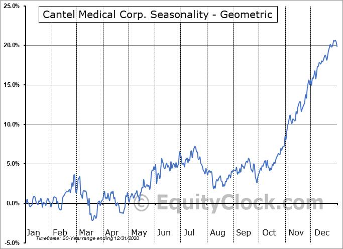 Cantel Medical Corp. (NYSE:CMD) Seasonality