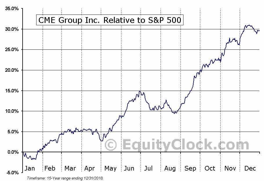 CME Relative to the S&P 500