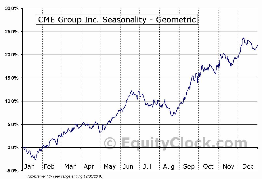 CME Group Inc. (NASD:CME) Seasonality