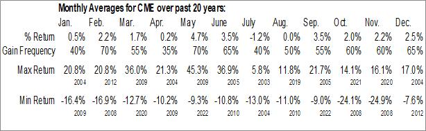 Monthly Seasonal CME Group Inc. (NASD:CME)