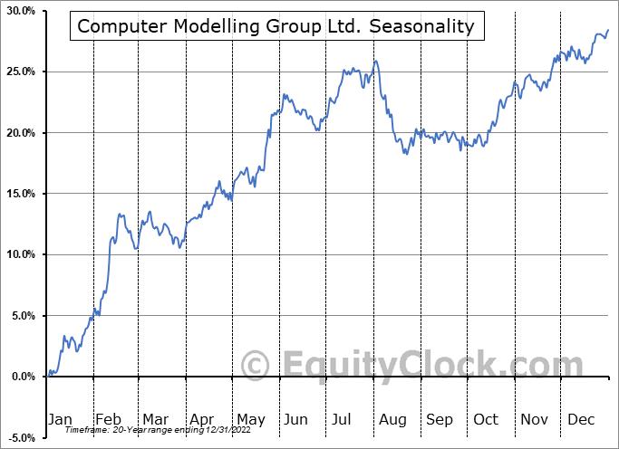 Computer Modelling Group Ltd. (TSE:CMG.TO) Seasonality