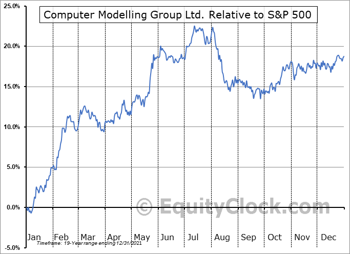 CMG.TO Relative to the S&P 500