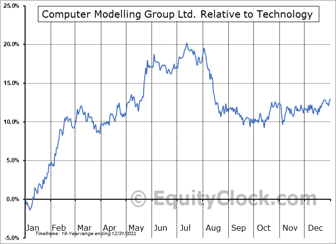 CMG.TO Relative to the Sector
