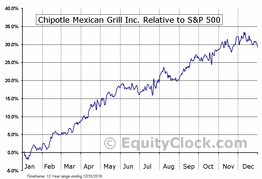 CMG Relative to the S&P 500