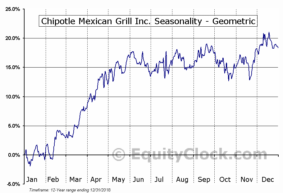 Chipotle Mexican Grill Inc. (NYSE:CMG) Seasonality
