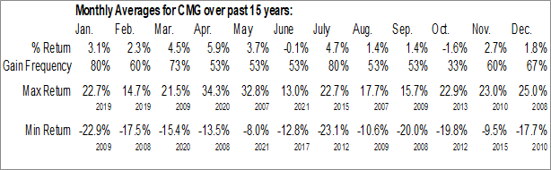 Monthly Seasonal Chipotle Mexican Grill Inc. (NYSE:CMG)