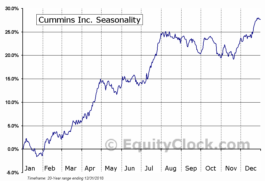 Cummins Inc.  (NYSE:CMI) Seasonal Chart