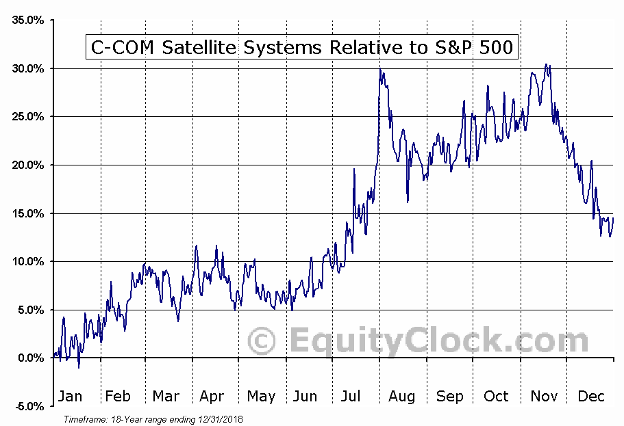 CMI.V Relative to the S&P 500