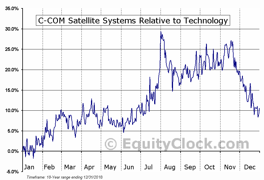CMI.V Relative to the Sector