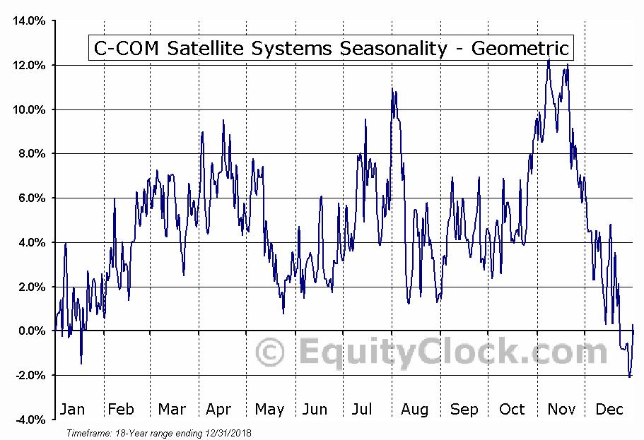 C-COM Satellite Systems (TSXV:CMI.V) Seasonality