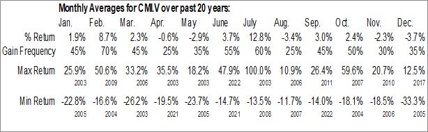 Monthly Seasonal C-COM Satellite Systems (TSXV:CMI.V)