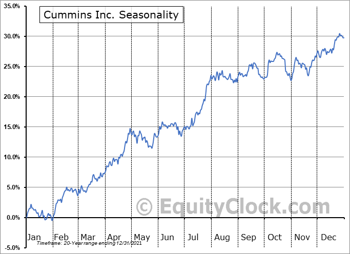 Cummins Inc. Seasonal Chart