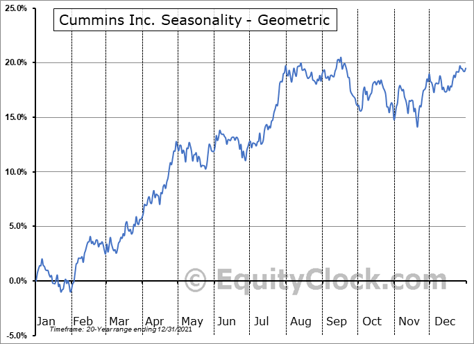 Cummins Inc. (NYSE:CMI) Seasonality