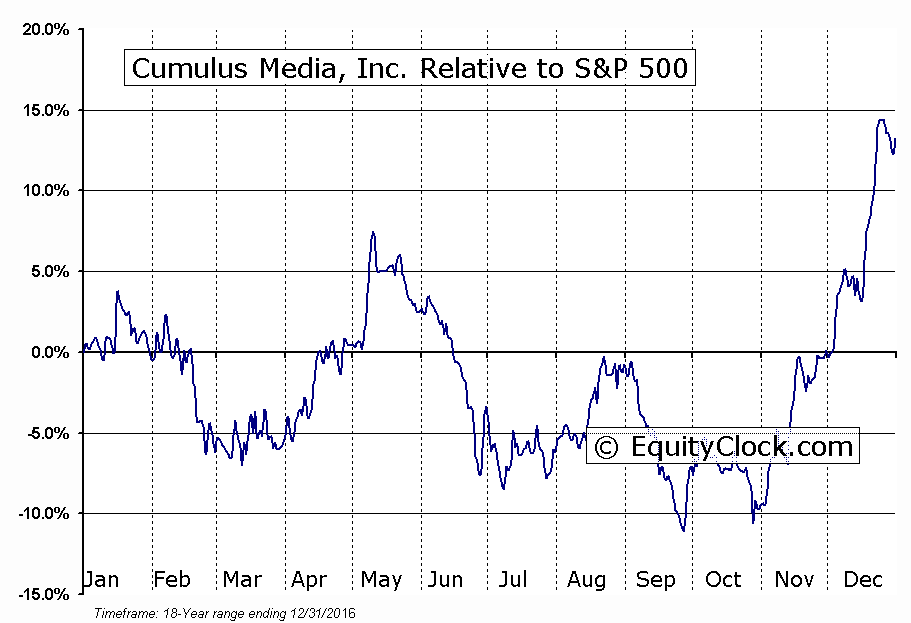 CMLS Relative to the S&P 500