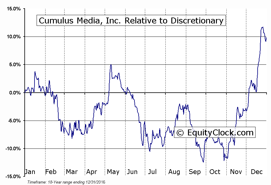 CMLS Relative to the Sector