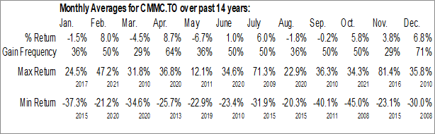 Monthly Seasonal Copper Mountain Mining Corp. (TSE:CMMC.TO)