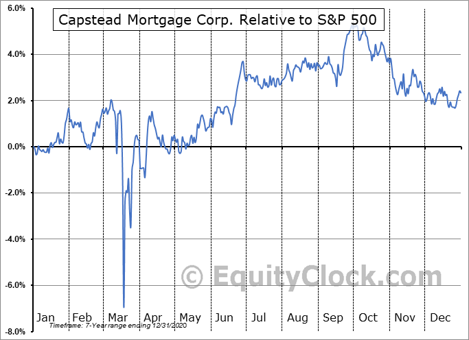 CMO-PE Relative to the S&P 500