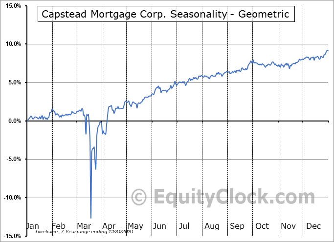 Capstead Mortgage Corp. (NYSE:CMO/PE) Seasonality