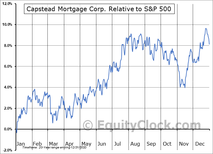 CMO Relative to the S&P 500
