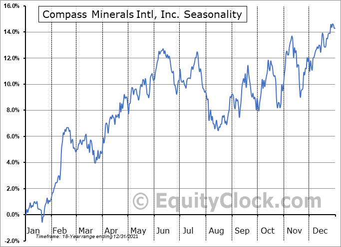 Compass Minerals International, Inc. Seasonal Chart