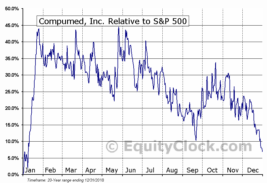 CMPD Relative to the S&P 500