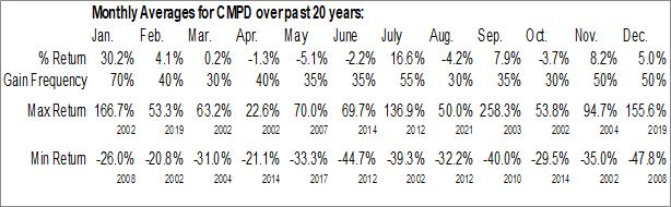 Monthly Seasonal Compumed, Inc. (OTCMKT:CMPD)