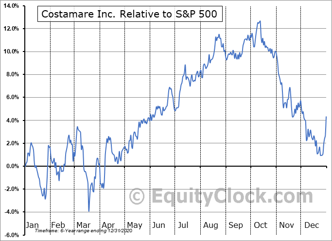 CMRE-PC Relative to the S&P 500