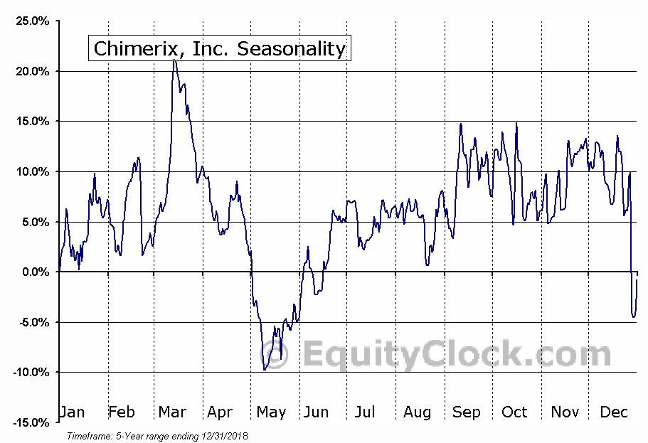 Chimerix, Inc. (NASD:CMRX) Seasonality