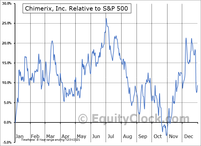 CMRX Relative to the S&P 500