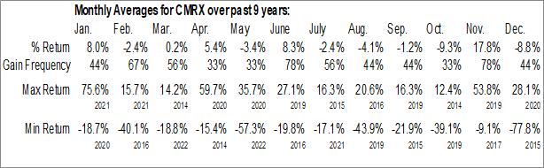 Monthly Seasonal Chimerix, Inc. (NASD:CMRX)