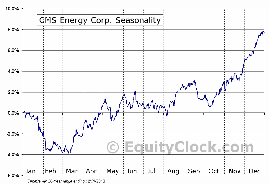 CMS Energy Corporation (CMS) Seasonal Chart