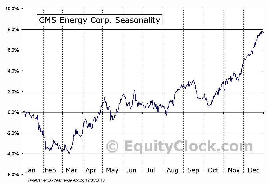 CMS Energy Corporation Seasonal Chart