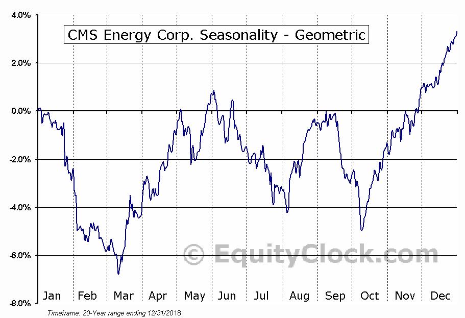 CMS Energy Corp. (NYSE:CMS) Seasonality