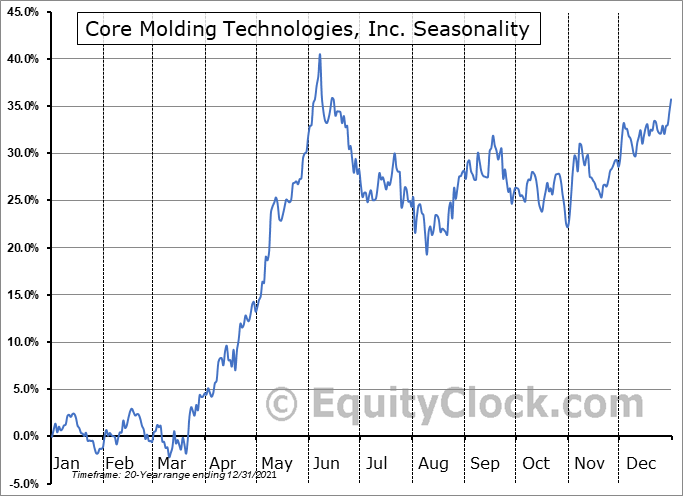Core Molding Technologies, Inc. (AMEX:CMT) Seasonality