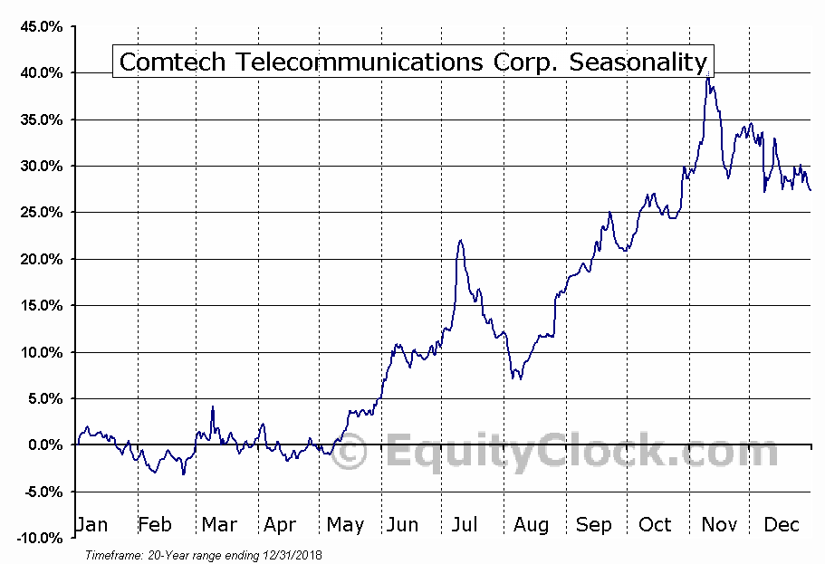Comtech Telecommunications Corp. (CMTL) Seasonal Chart