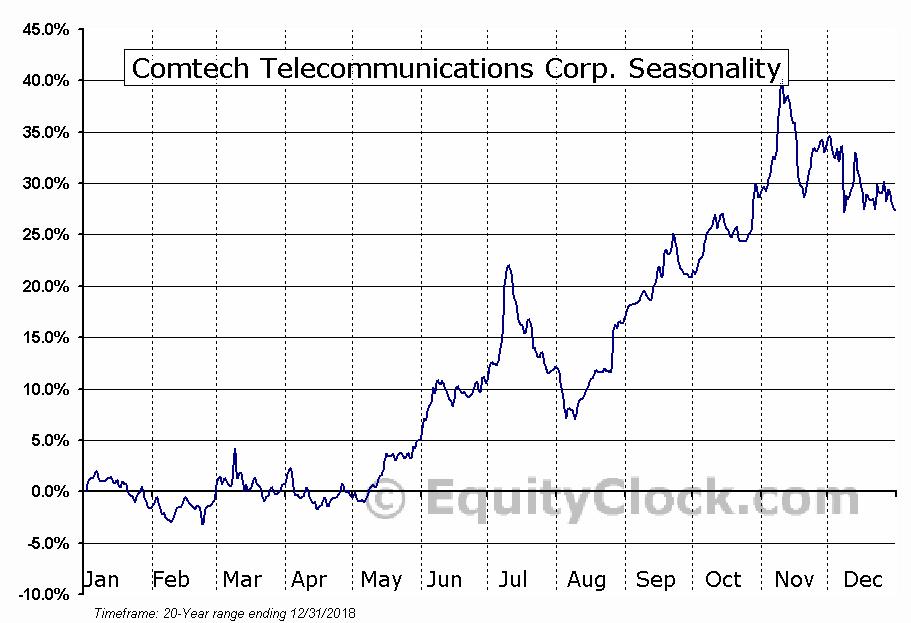 Comtech Telecommunications (NASD:CMTL) Seasonal Chart
