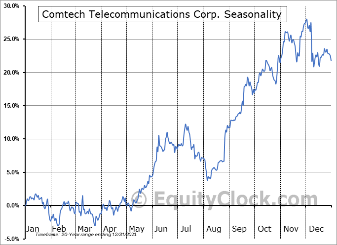 Comtech Telecommunications Corp. Seasonal Chart