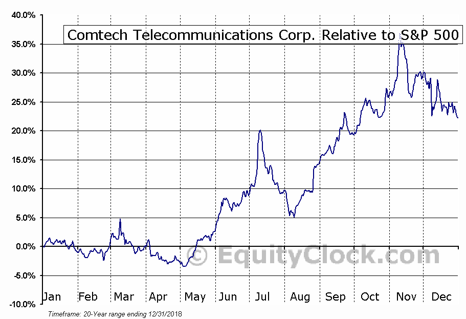 CMTL Relative to the S&P 500