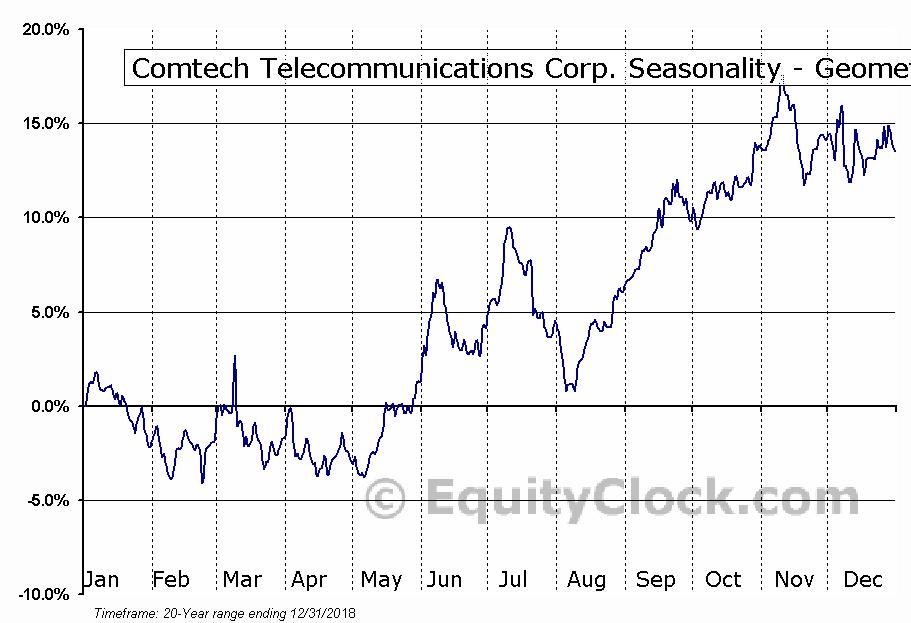 Comtech Telecommunications Corp. (NASD:CMTL) Seasonality