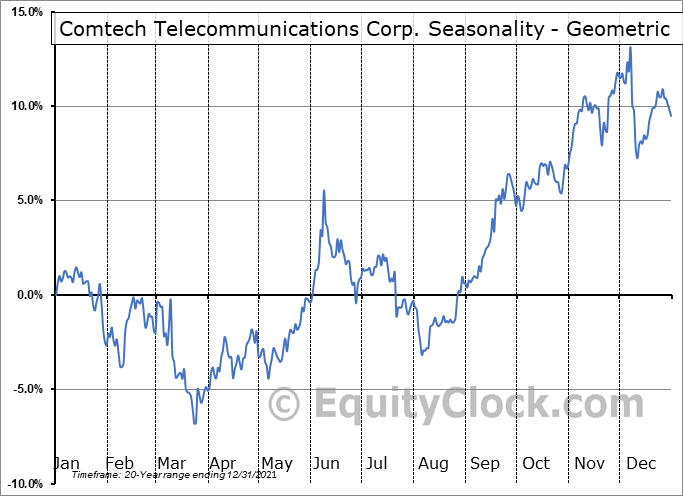 Comtech Telecommunications Corp. (NASD:CMTL) Seasonality