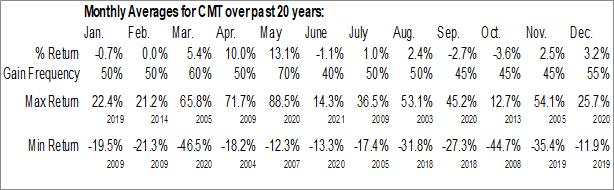 Monthly Seasonal Core Molding Technologies, Inc. (AMEX:CMT)