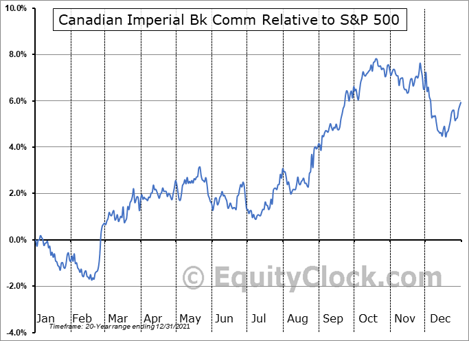 CM Relative to the S&P 500