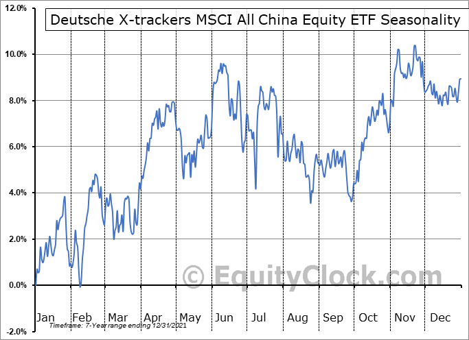 Deutsche X-trackers MSCI All China Equity ETF (AMEX:CN) Seasonality