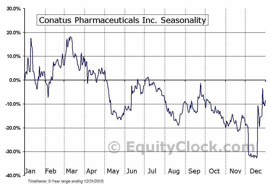 Conatus Pharmaceuticals Inc. (CNAT) Seasonal Chart