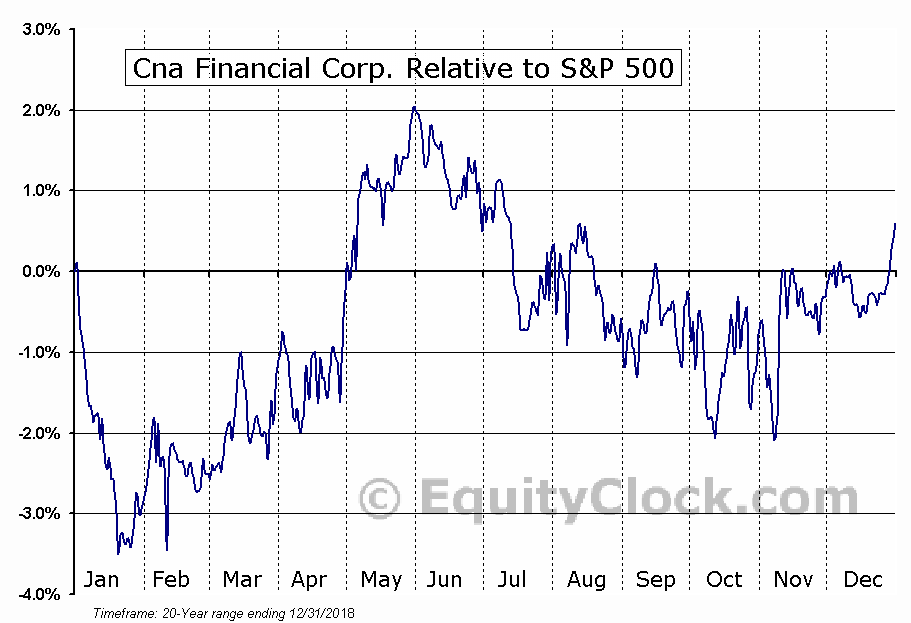 CNA Relative to the S&P 500