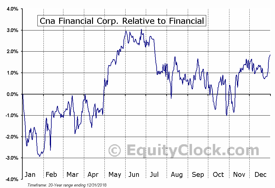 CNA Relative to the Sector
