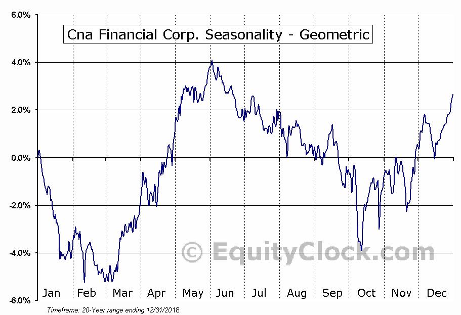Cna Financial Corp. (NYSE:CNA) Seasonality