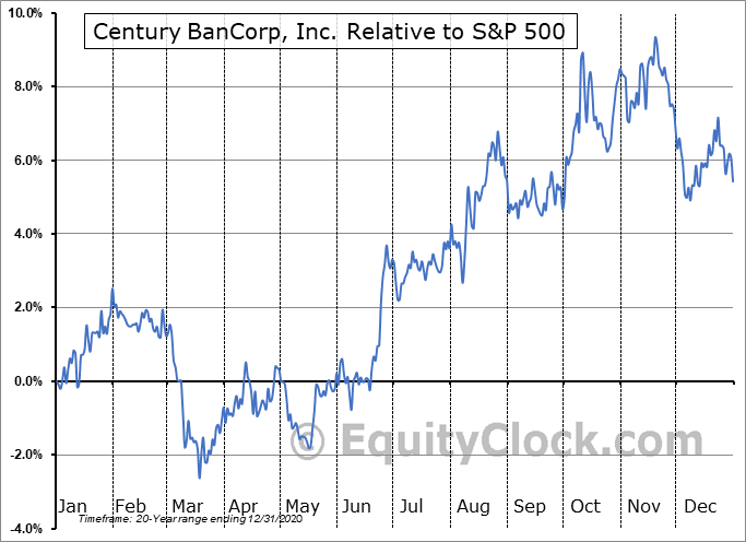 CNBKA Relative to the S&P 500