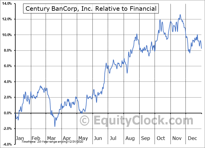 CNBKA Relative to the Sector