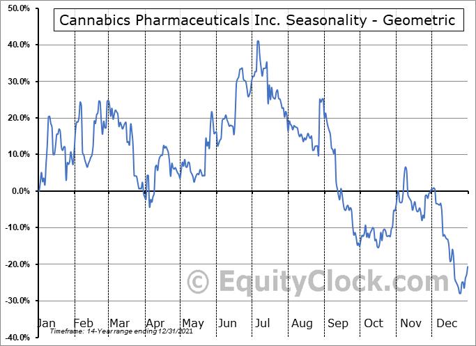 Cannabics Pharmaceuticals Inc. (OTCMKT:CNBX) Seasonality